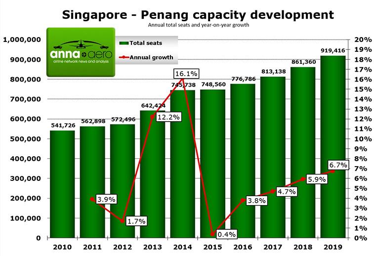 Emirates announce Penang, Malaysia, as next Asian destination