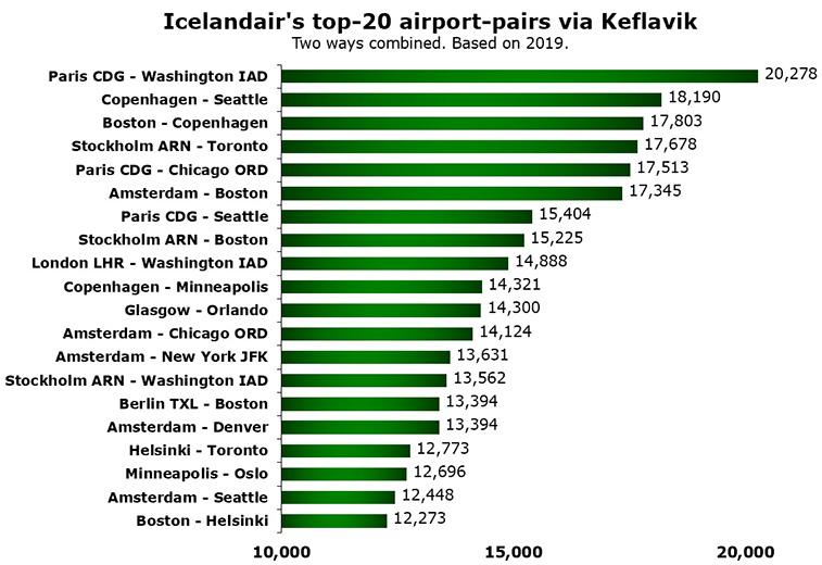 Icelandair's top-20 connecting routes; Paris CDG - Washington IAD #1