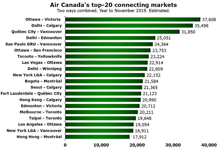 Air Canada's top-20 connecting markets; Ottawa – Victoria #1
