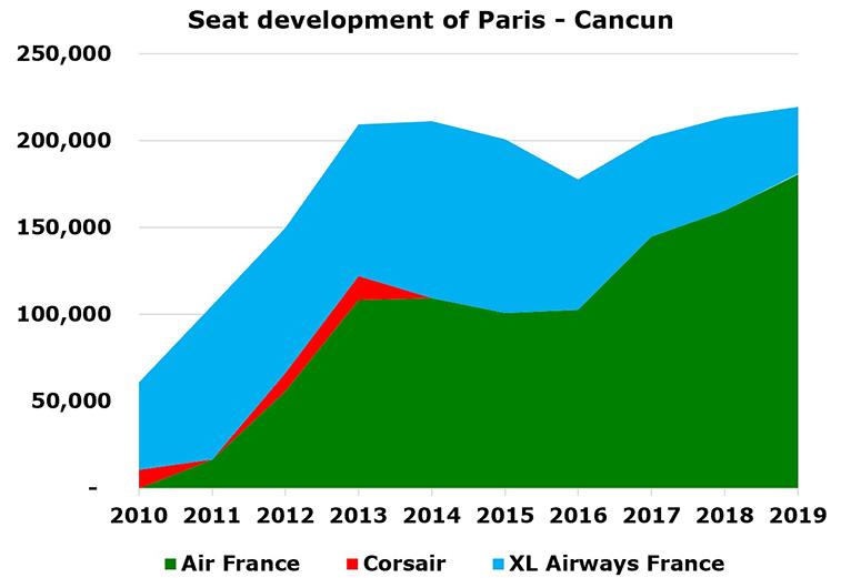 Air Caraïbes announces Paris – Cancun from this winter