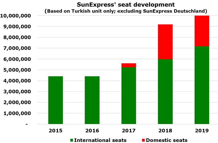 SunExpress celebrates 30th birthday and passes 10 million scheduled seats