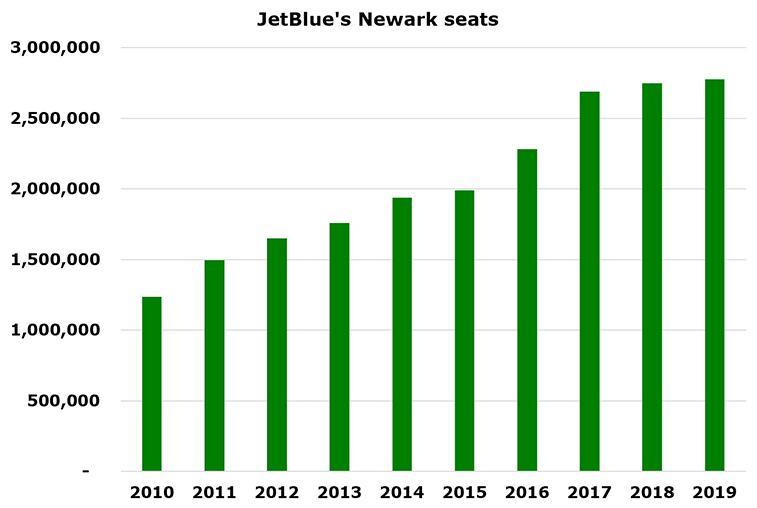 JetBlue adds 30 new routes; big focus on Florida, Newark, Philadelphia