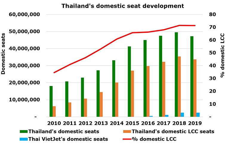 Thai VietJet announces 5 new domestic routes as Thailand's domestic LCC penetration rises to 71%