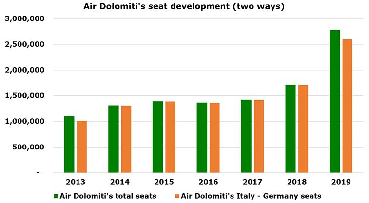 Air Dolomiti announces Verona to Berlin + Düsseldorf; carrier's seats increased 63% YOY