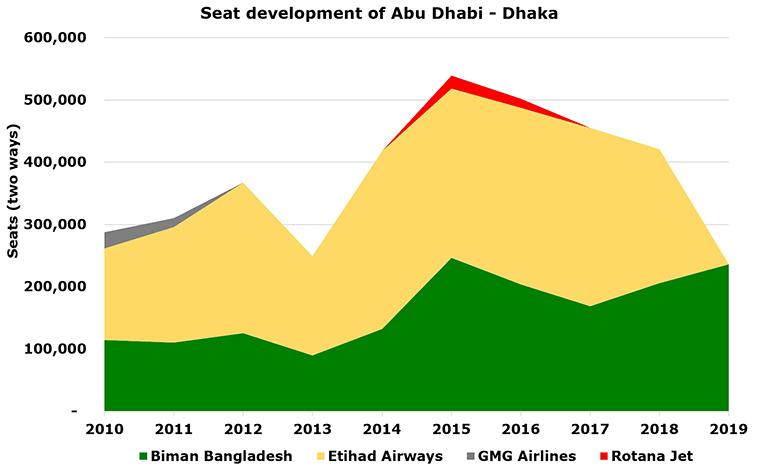 Air Arabia Abu Dhabi announces Dhaka and Kabul; network strategy with Etihad clearer
