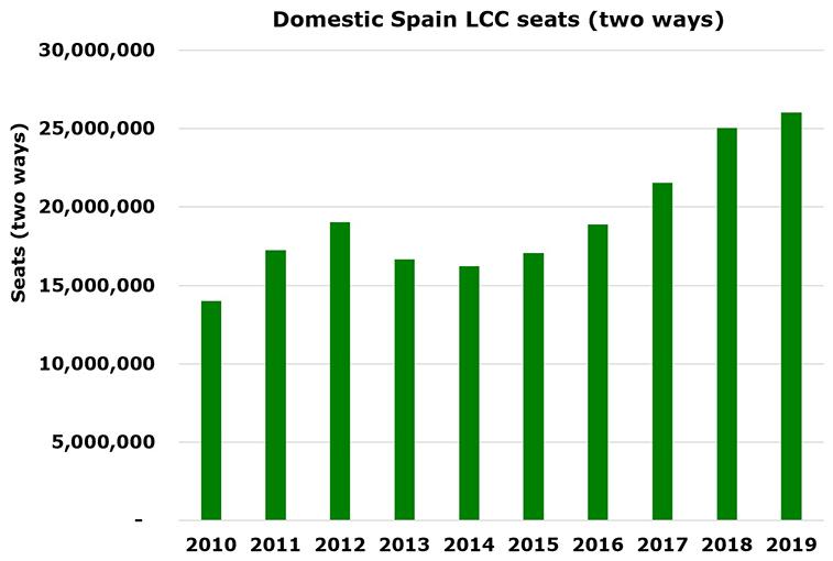 UK - Spain most profitable for Euro LCCs last year with est. €395m, RDC's Apex platform shows