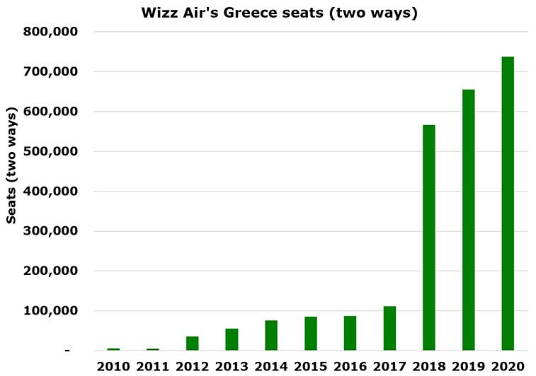Wizz Air starts Budapest – Mykonos