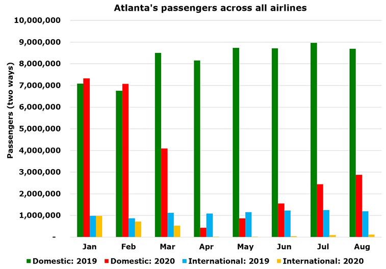 Delta has 8,359 flights and 151 routes at Atlanta in early October