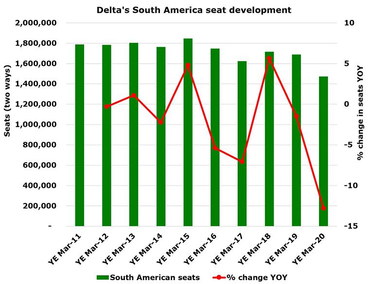 Delta resumes Rio - ATL in December; we examine this market + connectivity