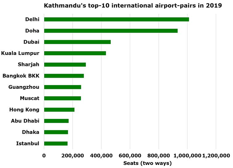 Kathmandu grown by 52% since 2016 as it passes nine million seats
