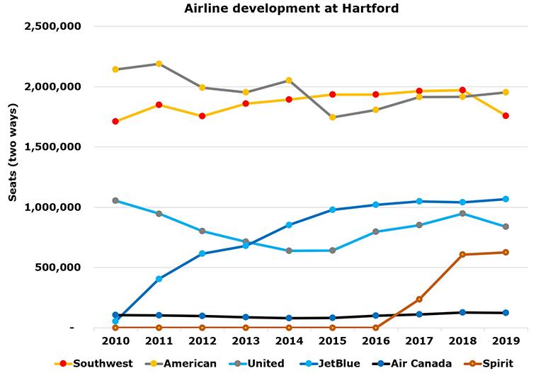 JetBlue announces LAS, LAX, SFO, and CUN from Hartford