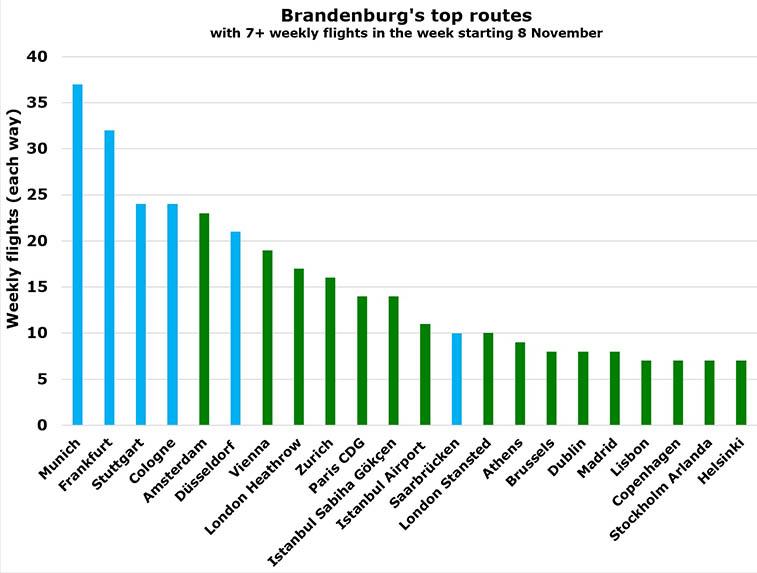 Berlin Brandenburg opens tomorrow, 31 October – 83 routes coming (2)