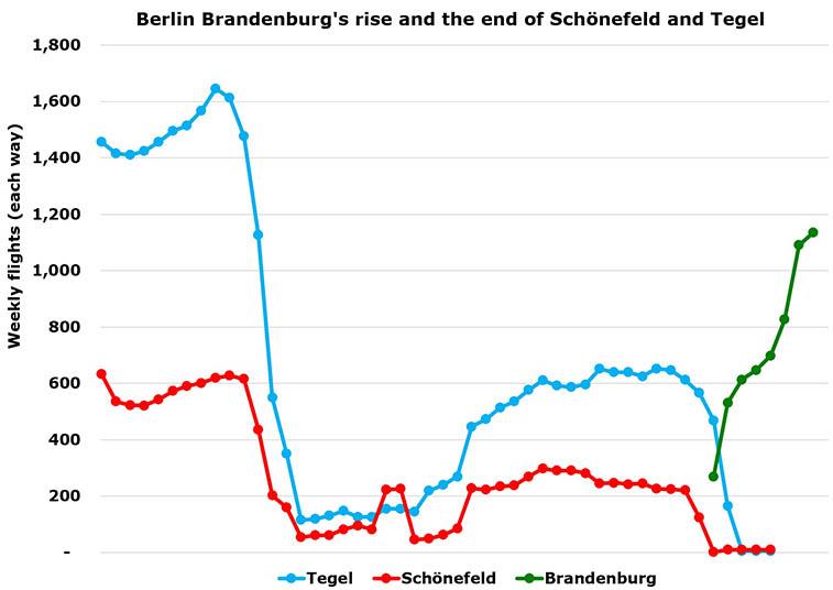 Berlin Brandenburg opens tomorrow, 31 October – 83 routes coming