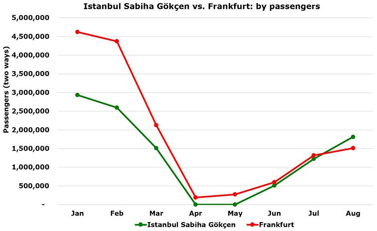 Istanbul Sabiha Gökçen more passengers than Frankfurt in August; Pegasus starts Karachi
