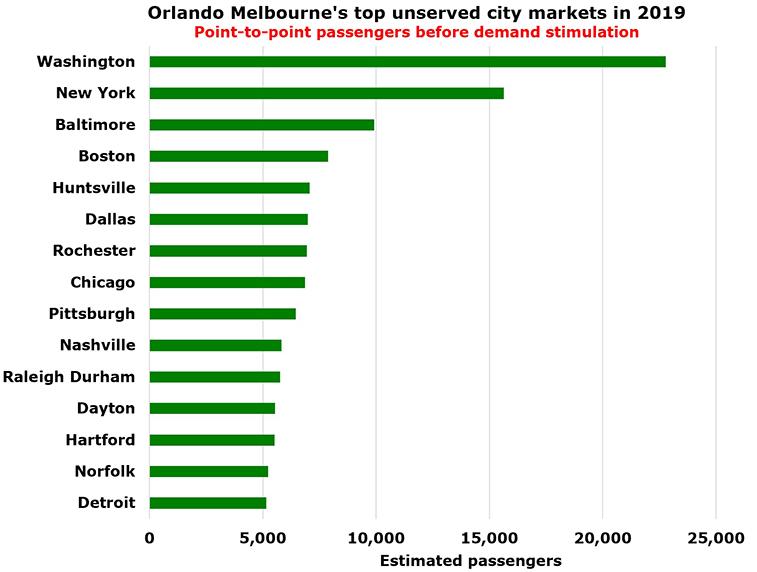 Melbourne, Florida – EIGHT transatlantic routes, but still no New York