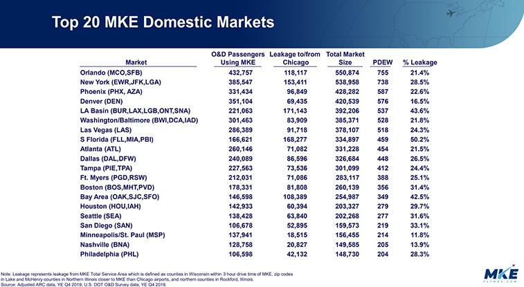 Milwaukee highlights true demand with high leakage figures