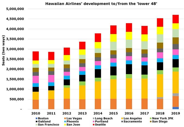 Hawaiian Airlines reveals Austin, Ontario, & Orlando – we look at demand