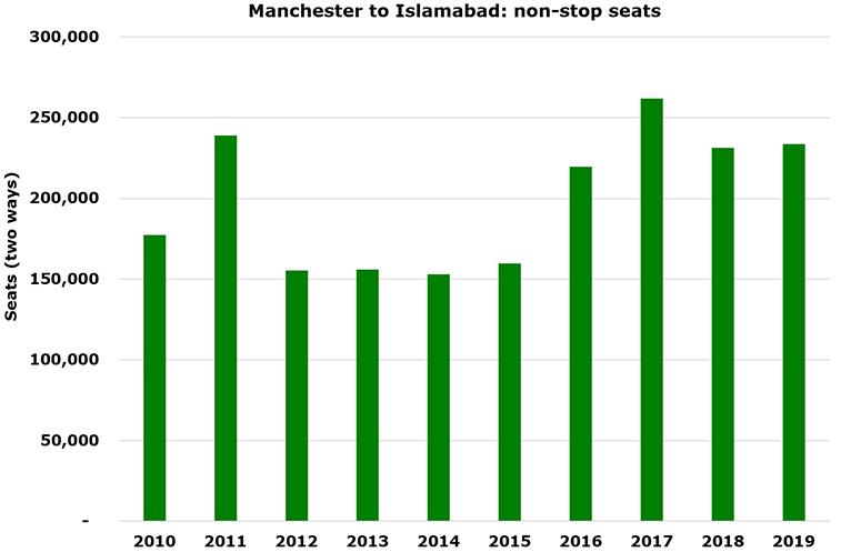 Virgin Atlantic inaugurates Islamabad from Manchester (2)