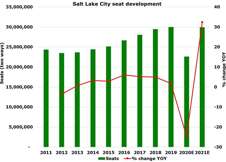 Salt Lake City just 64,763 seats short of 30 million this year