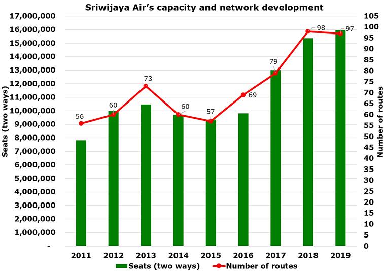 Sriwijaya Air had almost 16 million seats before coronavirus