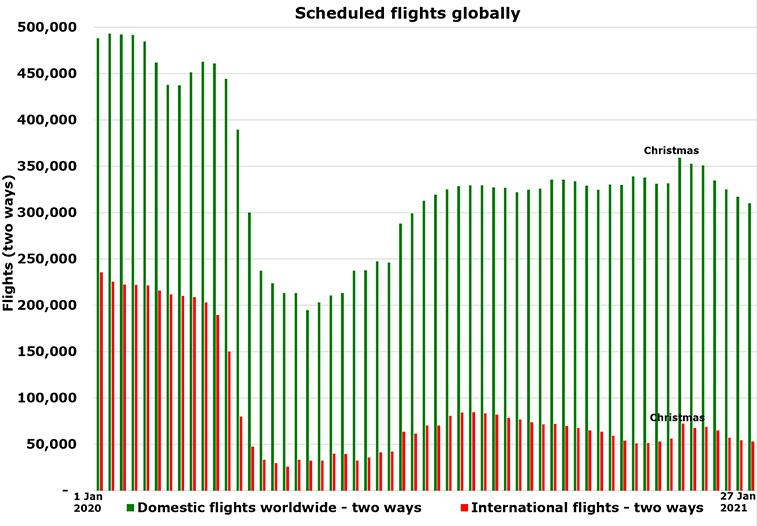 Coronavirus flights down by 49,000 each day – domestic lowest since July